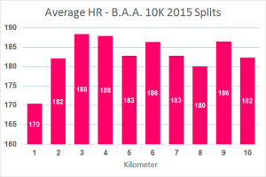 average hr-splits
