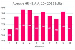 average hr-splits