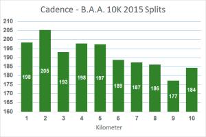cadence-splits