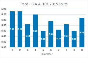 pace-splits