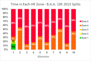 time in hr zones-splits