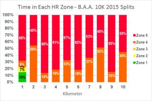 time in hr zones-splits